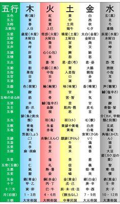 堀内信隆「だるまんの陰陽五行シリーズ」 - 吾
