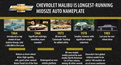 Car Fact -- The Chevy Malibu is the longest-running Midsize Auto Nameplate Car Facts, Car Cleaning Hacks, Chevrolet Malibu, Nameplate, New Model, Chevy, Running, Keep Running, Address Signs