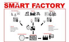 Il termine smart factory si riferisce ad un modello di azienda che promuove la trasmissione e la condivisione in real-time delle informazioni con lo scopo di creare una produzione intelligente focalizzata sulla strategia decisionale data-driven, sia a livello operativo che strategico, per creare le condizioni ideali per l'ottimizzazione e l'efficienza operativa. Il mondo è sulla…