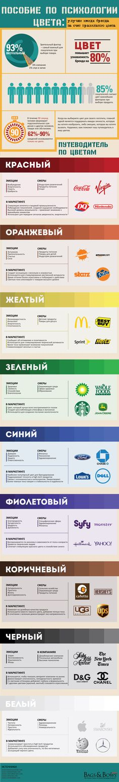 ColorInfographic узнаваемость бренда цвета