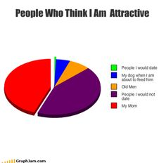 People who think I am attractive