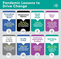 A Principal's Reflections: Important Lessons Learned During the Pandemic and How They Can Drive Needed Change Library Lesson Plans, Library Lessons, Change Leadership, School Calendar, School Closures, Blended Learning, Lessons Learned, Reflection, How To Plan
