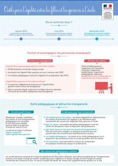 Des outils pour l'égalité entre les filles et les garçons à (re)découvrir ici → http://www.reseau-canope.fr/outils-egalite-filles-garcons.html