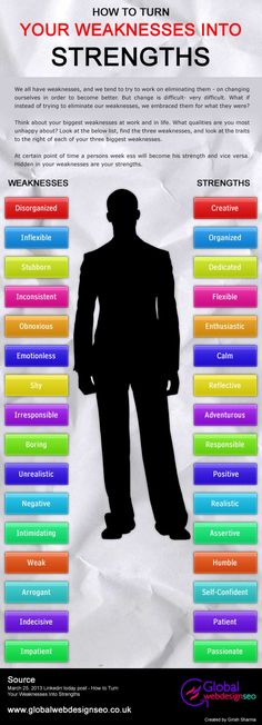 How to Turn Your Weaknesses into Strengths Infographic