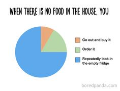 12+ Honest Charts That Every Foodie Can Relate To | Bored Panda