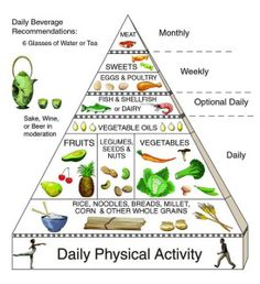 The Asian Diet Pyramid, or Asian Food Pyramid, represents a healthy diet. People who live on an Asian diet tend to consume lots of plant foods. Diet Snacks, Healthy Snacks, Healthy Foods, Healthy Dinner Recipes, Diet Recipes, Asian Diet, Asian Foods, Korean Diet, Japanese Diet