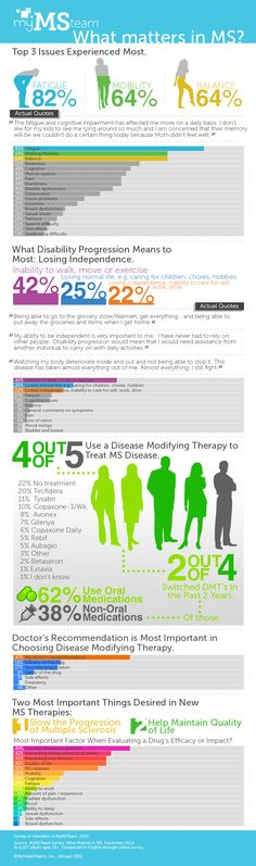 Results Are In: Here's What You Had to Say About Living with MS From: MyMSteam.com members!