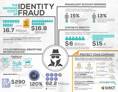 2018 /PRNewswire/ -- GIACT Systems, the industry leader in payment fraud reduction, today announced the results of an industry Ml Algorithms, Identity Fraud, Proxy Server, Real Friends, Machine Learning, Social Networks, Affiliate Marketing, Ecommerce, How To Find Out