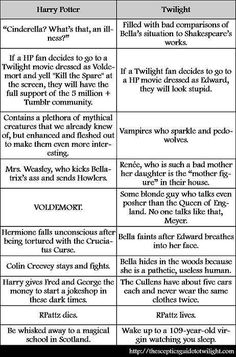 Twilight essay help!!!!!!!!!?