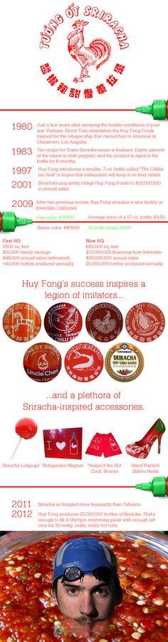 Huy Fong's Sriracha Hot Sauce: The Historical Infographic: BA Daily