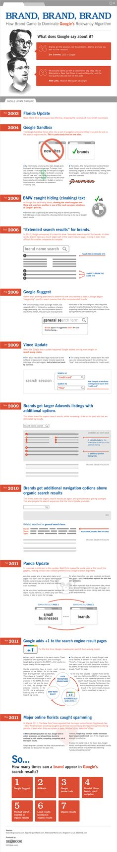 Brand building infographics - Google Search