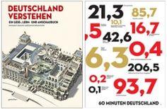 Deutschland verstehen. 'Ein Wunderbuch der Informationen!' Deutscher Designpreis 2014!