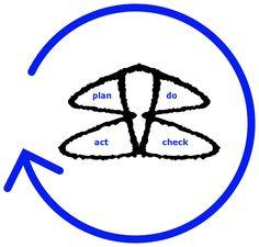 We ondersteunen de hele cyclus, maar steeds in modules met een korte doorlooptijd Symbols, Peace, Business, Icons, Room