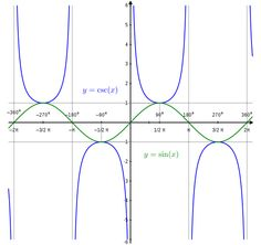Plot of sin(x) and csc(x) with proportional scales. Wikimedia Commons