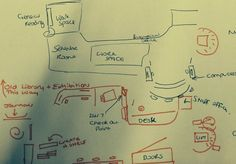 UX activity- Have users draw a map of library