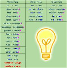 #Russain Language Plural nouns (exceptions) /  Время говорить по-русски::Урок 02::Сцена 02::Грамматический комментарий