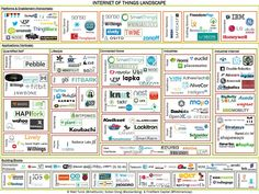 startup infographic & chart Internet of Things Landscape. Infographic Description Internet of Things Landscape Wearable Device, Wearable Technology, Science And Technology, Breaking The Habit, Quantified Self, Software Online, Responsive Layout, Landscaping Software, Cloud Computing