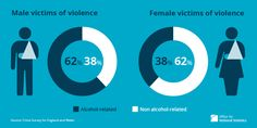 More male victims of alcohol violence.