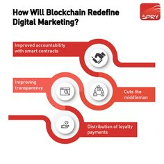 Blockchain technology promises to deliver transparency and unprecedented security to any form of a data transaction. More and more industries are adopting it and the digital advertising space is no exception. #Blockchain #DigitalMarketing #TechnologyNews #DigitalTransformation