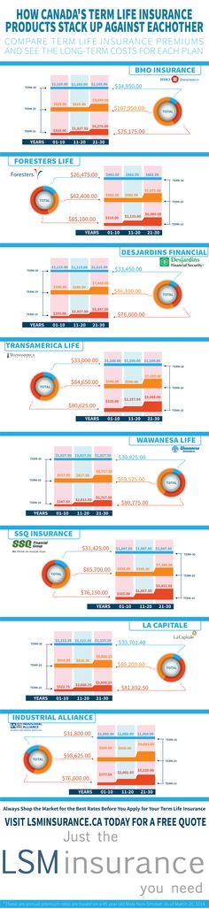 60 Best Life Insurance Images On Pinterest Health Insurance Life Stunning Bmo Term Life Insurance Quote