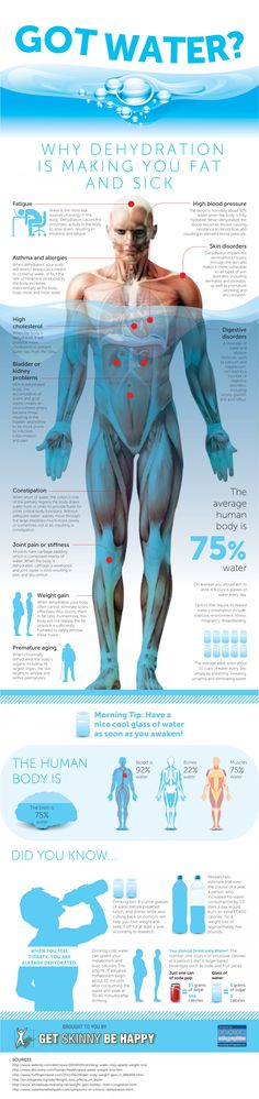 Water Infographic by getskinnybehappy #Water #Hydration #Health