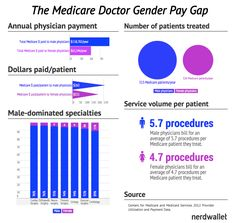 gender equity is essential to achieve true gender equality by gaye  why women doctors make half of what men do medicare s doctor gender pay gap