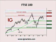 Bourse : Forex, l'euro s'apprécie face au dollar australien - IG 09.08.2013