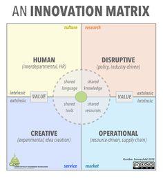 ➰Lead. (II) An #Innovation Matrix. #lead #leadership