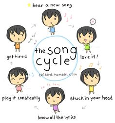 Song cycle! Happens to me all the time.