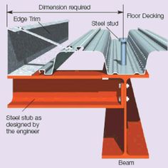 LEARN RCF Steel Building Homes, Building A Deck, Building Design, Steel Structure Buildings, Metal Buildings, Metal Structure, Steel Frame House, Steel House, Metal Deck