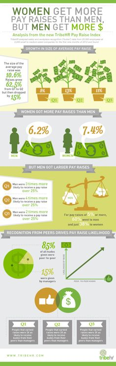 Mythbuster: Women Do Ask for Higher Pay