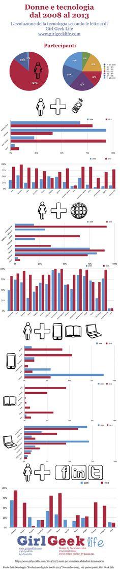 Donne e Tecnologia [infografica]