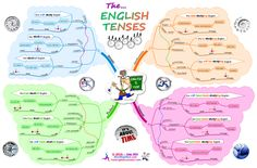 English Verb Tenses - Mind Map Mad
