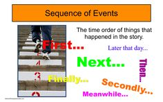 PowerPoint Reading Poster: Sequence of Events (and Time Order Words)