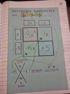 Factoring Quadratics using the Box Method Foldable. So many great stuff with polynomials too Maths Algebra, Math Tutor, Teaching Math, Math Multiplication, Math Teacher, Algebra Activities, Math Resources, Math Notebooks, Interactive Notebooks