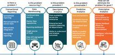 analytics maturity model - Google Search Maturity, Google Search, Model, Scale Model, Models, Template, Pattern, Mockup