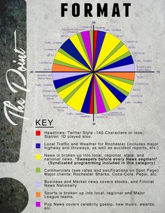Example Radio Station Format Wheel    #thepoint#radio#station