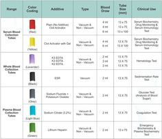 Awesome Phlebotomy Tube Colors #3 Blood Test Tube Color Chart