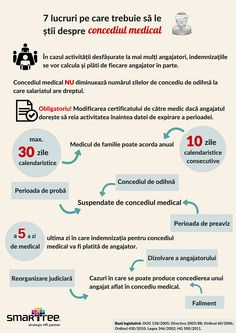 #Infografic #HR 7 lucruri de stiut despre concediul medical #Smartree Annual Leave, Human Resources, Sick, Medical, Calculus, Medical Doctor, Med School, Medical Technology, Active Ingredient