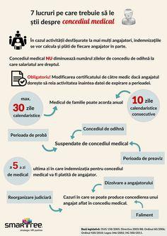 #Infografic #HR 7 lucruri de stiut despre concediul medical #Smartree