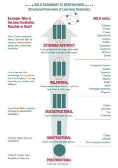 SOLO Taxonomy parent information sheet Instructional Coaching, Instructional Strategies, Teaching Strategies, Teaching Resources, Teaching Ideas, Teaching Tools, Thinking Maps, Deep Thinking, Thinking Skills
