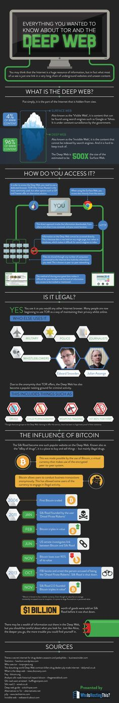 Everything you need to know about the Deep Web in one simple infographic