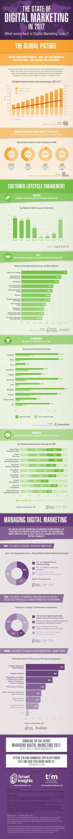 9 Digital Marketing Megatrends for 2018 - #infographic
