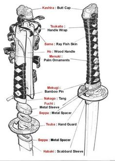 This is a nice visual glossary of all the fittings that a blade go into when creating a katana. I have studied kenjutsu and used katana's for a number of years and never knew the proper names for all these parts. Katana Swords, Samurai Swords, Samurai Armor Diy, Samurai Warrior, Swords And Daggers, Knives And Swords, Japanese Sword, Japanese Art, Arte Ninja