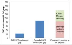 A new Canadian Oil Sands Pipeline Would Dramatically Increase Carbon Emissions (via The Energy Collective)