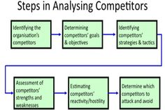 Competition Analysis and Competitor Assessment Marketing Digital, Marketing Online, Competitive Intelligence, Competitive Analysis, Scientific Writing, Seo Analysis, Job Information, Life Science, Selling Online