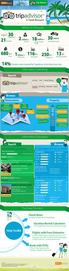 Tripadvisor- A Travelers Resource [INFOGRAPHICS] on @Behance.   Any traveler in his zero moment of truth ( or ZMOT) researches before travel and goes through three phases of  1) Information gathering 2) Information evaluation 3) Purchase decision