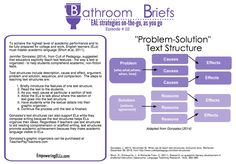 All educators are teachers of language, but not every educator has time to learn the strategies to teach language. That's the purpose of Bathroom Briefs (BB). Each Monday, I physically post a new BB in the faculty bathroom.  They offer a quick, easily accessible strategy that can be used cross-content.   Bathroom Brief 24 All the...