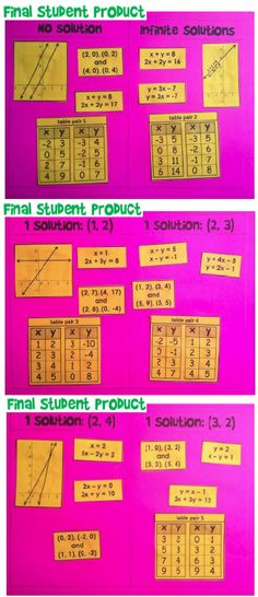 this activity asks students to identify types of systems of equations (with 1 solution, no solution and infinite solutions) when data is presented in tables, graphs, sets of coordinate pairs and pairs of equations.