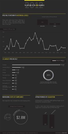 The Decline of the IPO by Green Sheep #infographic #dark #design